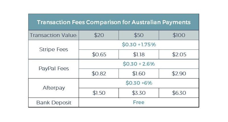 Transaction fee comparison table for Australian payments through the different payment methods available on Madeit